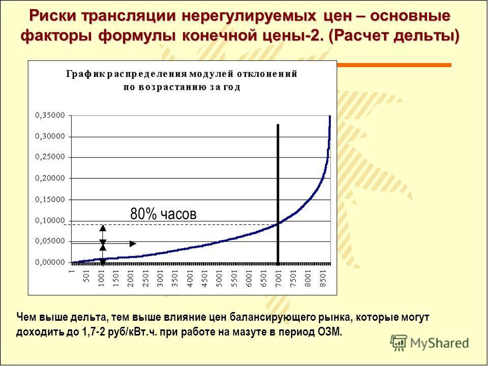 Риски трансляции нерегулируемых цен – основные факторы формулы конечной цены-2. (Расчет дельты) Чем выше дельта, тем выше влияние цен балансирующего рынка, которые могут доходить до 1,7-2 руб/кВт.ч. при работе на мазуте в период ОЗМ. 80% часов