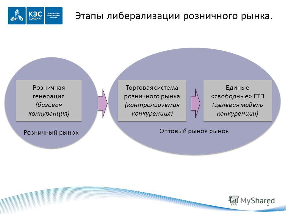 Розничный рынок Этапы либерализации розничного рынка. Розничная генерация (базовая конкуренция) Розничная генерация (базовая конкуренция) 2 Оптовый рынок рынок Торговая система розничного рынка (контролируемая конкуренция) Единые «свободные» ГТП (цел