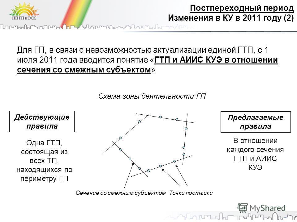 Для ГП, в связи с невозможностью актуализации единой ГТП, с 1 июля 2011 года вводится понятие «ГТП и АИИС КУЭ в отношении сечения со смежным субъектом» Одна ГТП, состоящая из всех ТП, находящихся по периметру ГП Схема зоны деятельности ГП Точки поста