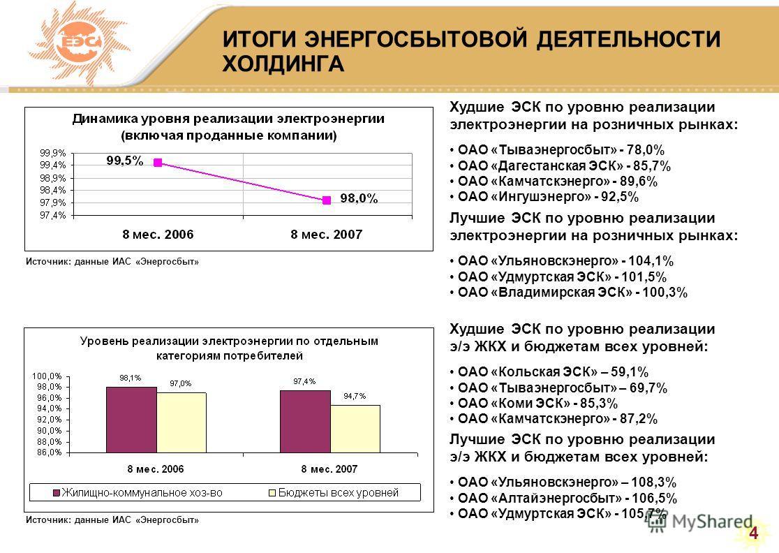 4 ИТОГИ ЭНЕРГОСБЫТОВОЙ ДЕЯТЕЛЬНОСТИ ХОЛДИНГА Худшие ЭСК по уровню реализации электроэнергии на розничных рынках: ОАО «Тываэнергосбыт» - 78,0% ОАО «Дагестанская ЭСК» - 85,7% ОАО «Камчатскэнерго» - 89,6% ОАО «Ингушэнерго» - 92,5% Лучшие ЭСК по уровню р
