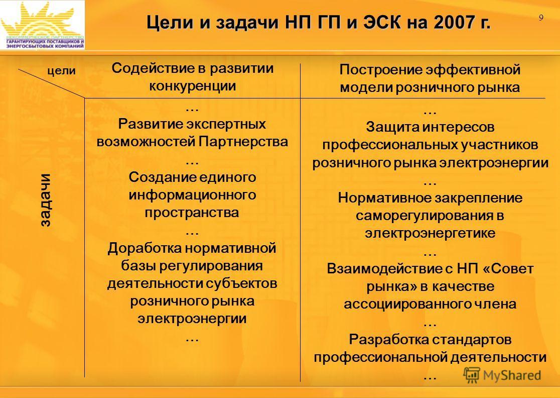 9 Цели и задачи НП ГП и ЭСК на 2007 г. цели задачи Содействие в развитии конкуренции Построение эффективной модели розничного рынка … Развитие экспертных возможностей Партнерства … Создание единого информационного пространства … Доработка нормативной