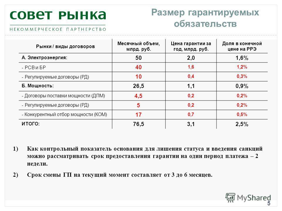 5 Размер гарантируемых обязательств 5 Рынки / виды договоров Месячный объем, млрд. руб. Цена гарантии за год, млрд. руб. Доля в конечной цене на РРЭ А. Электроэнергия: 502,01,6% - РСВ и БР 40 1,61,2% - Регулируемые договоры (РД) 10 0,40,3% Б. Мощност