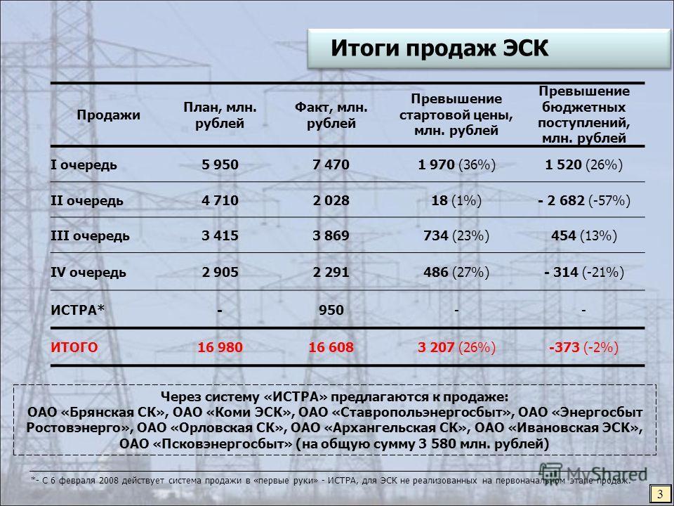 Итоги продаж ЭСК Продажи План, млн. рублей Факт, млн. рублей Превышение стартовой цены, млн. рублей Превышение бюджетных поступлений, млн. рублей I очередь5 9507 4701 970 (36%)1 520 (26%) II очередь4 7102 02818 (1%)- 2 682 (-57%) III очередь3 4153 86
