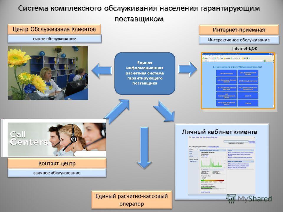 Система комплексного обслуживания населения гарантирующим поставщиком Контакт-центрКонтакт-центр заочное обслуживание очное обслуживание Центр Обслуживания Клиентов Internet-ЦОК Интернет-приемнаяИнтернет-приемная Интерактивное обслуживание Личный каб