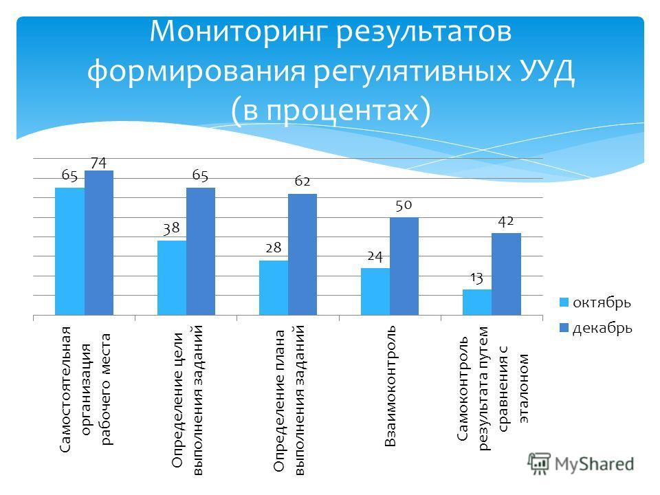 Мониторинг результатов формирования регулятивных УУД (в процентах)