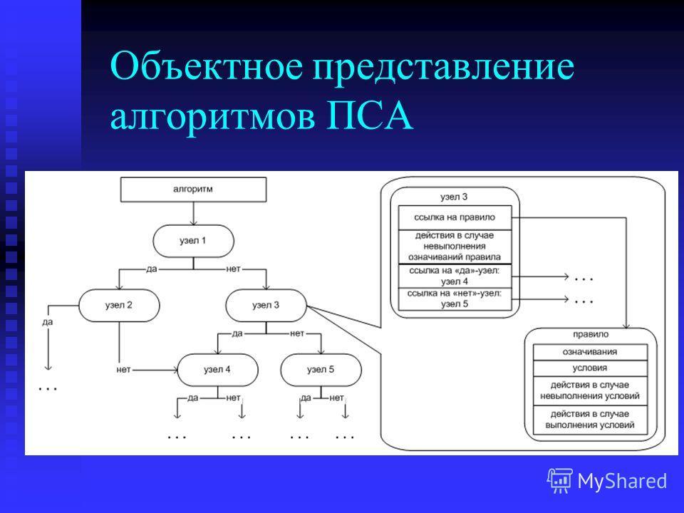 Объектное представление алгоритмов ПСА