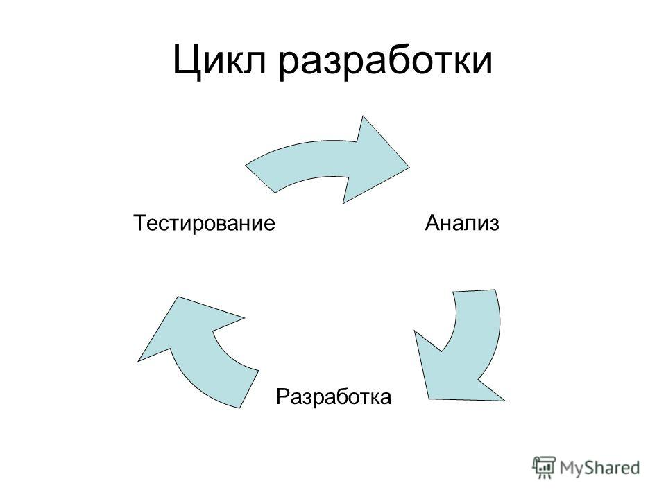 Цикл разработки Анализ Разработка Тестирование