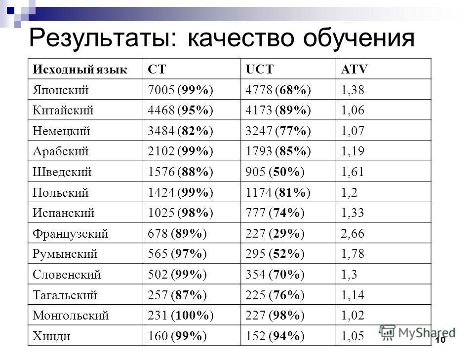 10 Результаты: качество обучения Исходный языкCTUCTATV Японский7005 (99%)4778 (68%)1,38 Китайский4468 (95%)4173 (89%)1,06 Немецкий3484 (82%)3247 (77%)1,07 Арабский2102 (99%)1793 (85%)1,19 Шведский1576 (88%)905 (50%)1,61 Польский1424 (99%)1174 (81%)1,