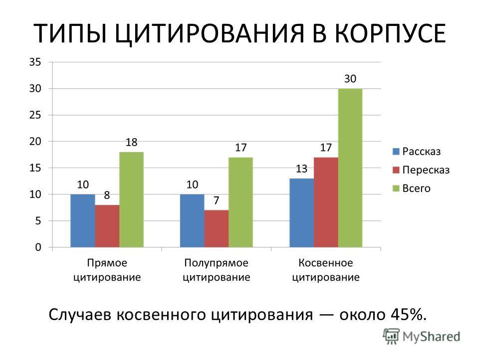 ТИПЫ ЦИТИРОВАНИЯ В КОРПУСЕ Случаев косвенного цитирования около 45%.