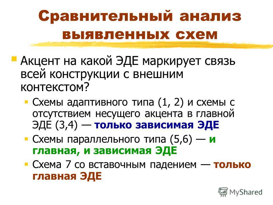 Сравнительный анализ выявленных схем Акцент на какой ЭДЕ маркирует связь всей конструкции с внешним контекстом? Схемы адаптивного типа (1, 2) и схемы с отсутствием несущего акцента в главной ЭДЕ (3,4) только зависимая ЭДЕ Схемы параллельного типа (5,