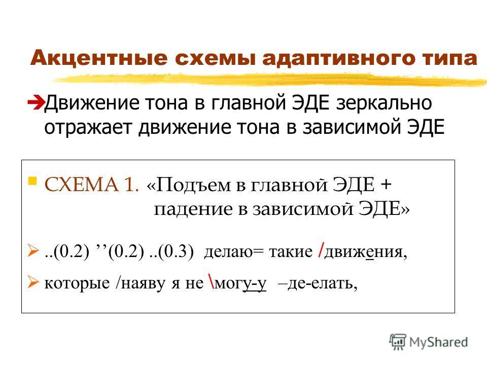 Акцентные схемы адаптивного типа Движение тона в главной ЭДЕ зеркально отражает движение тона в зависимой ЭДЕ СХЕМА 1. «Подъем в главной ЭДЕ + падение в зависимой ЭДЕ»..(0.2) (0.2)..(0.3) делаю= такие / движения, которые /наяву я не \ могу-у –де-елат
