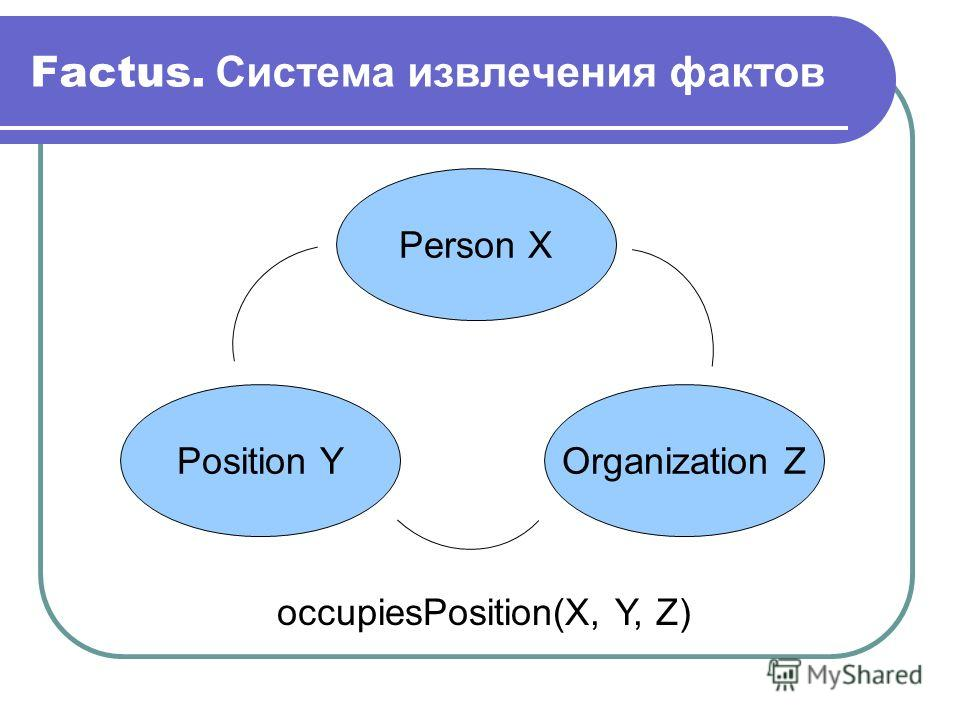 Factus. Система извлечения фактов Position Y Person X Organization Z occupiesPosition(X, Y, Z)