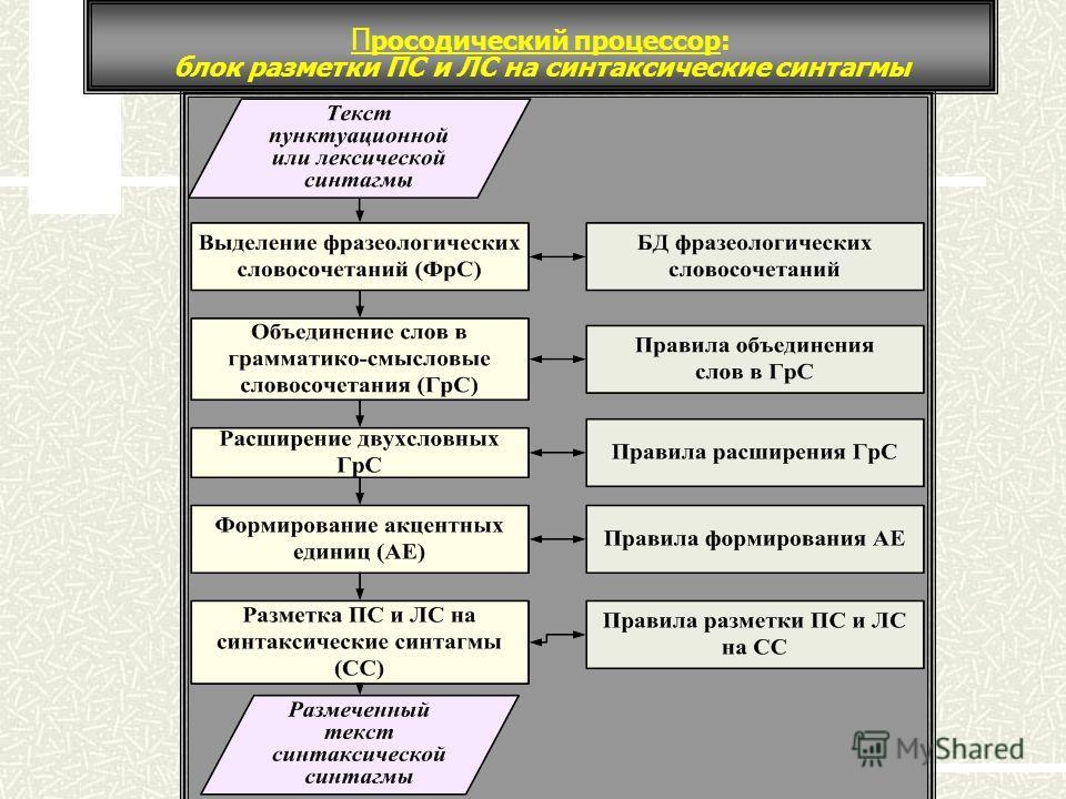 П росодический процессор: блок разметки ПС и ЛС на синтаксические синтагмы