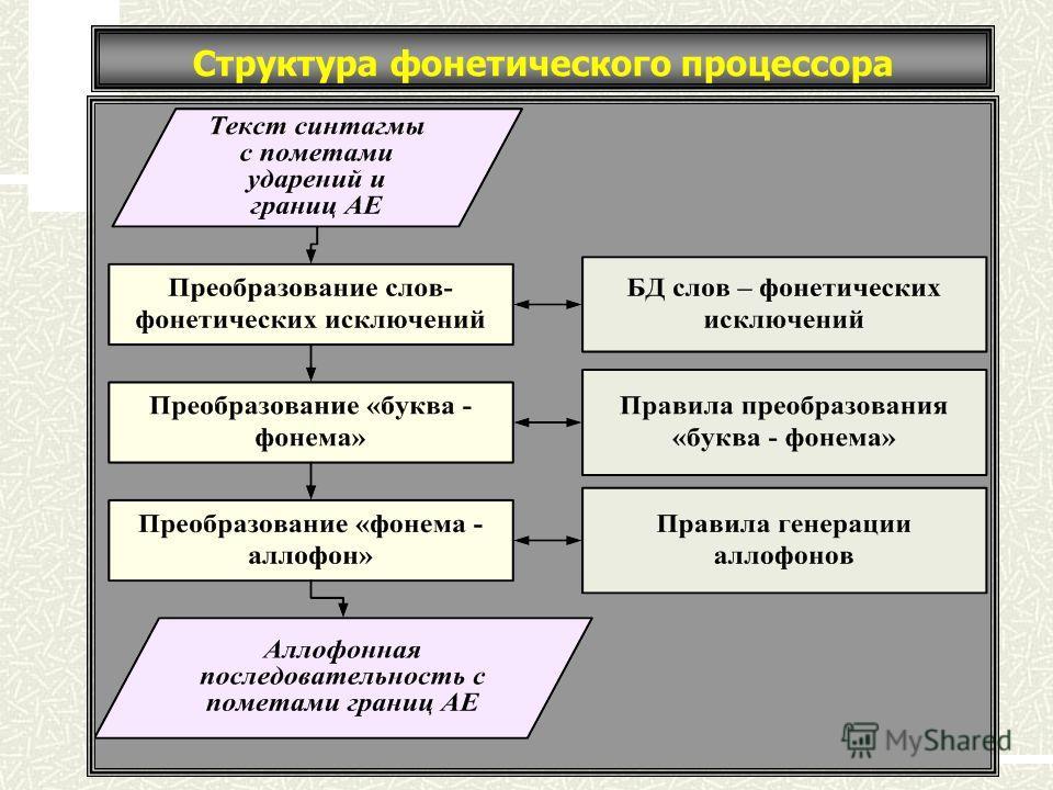 Структура фонетического процессора