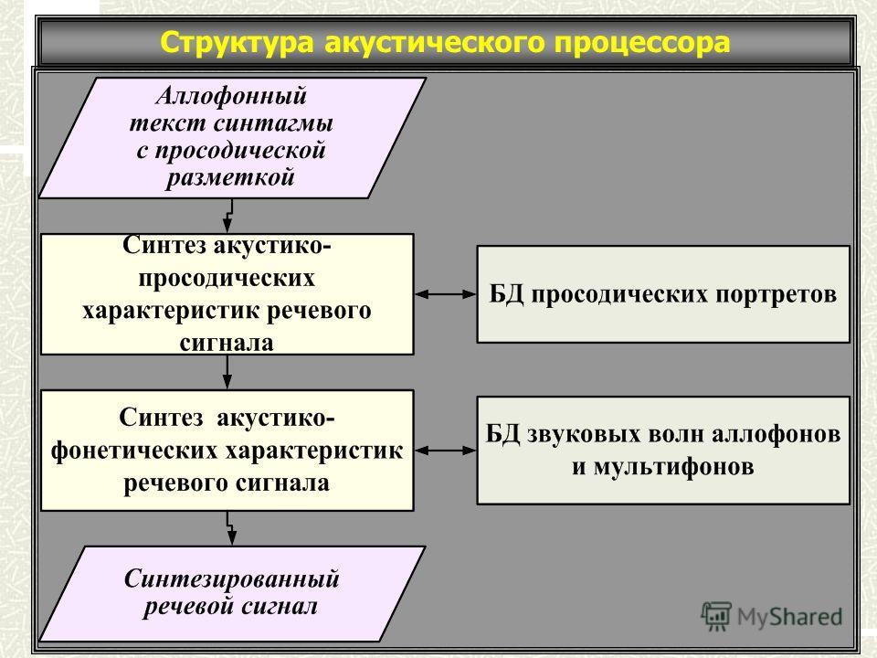 Структура акустического процессора