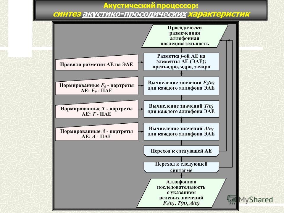 Акустический процессор: синтез акустико-просодических характеристик