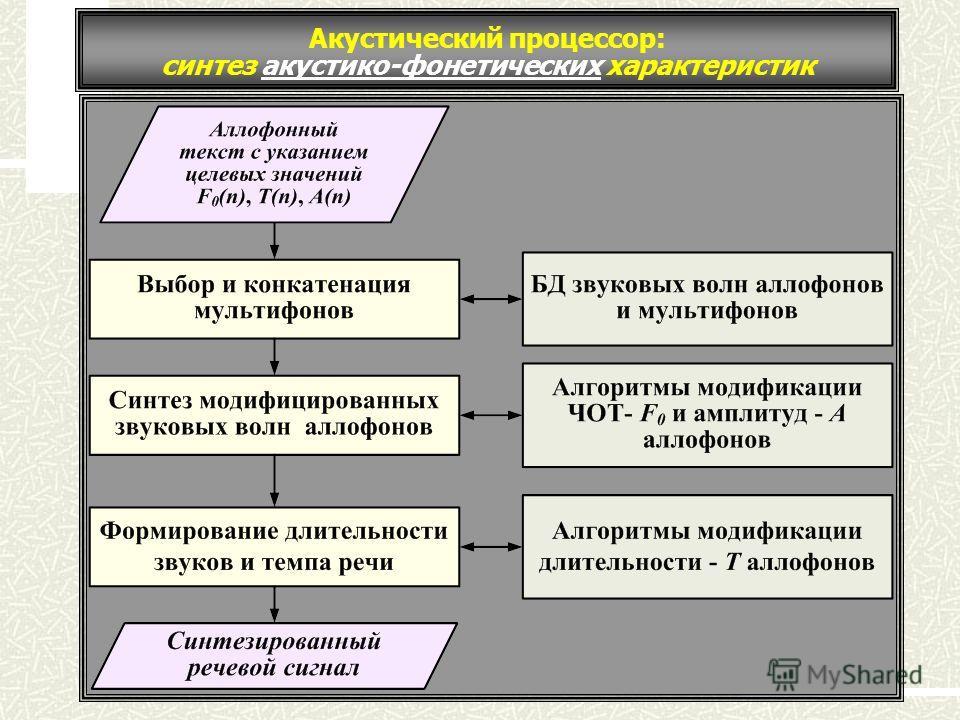 Акустический процессор: синтез акустико-фонетических характеристик