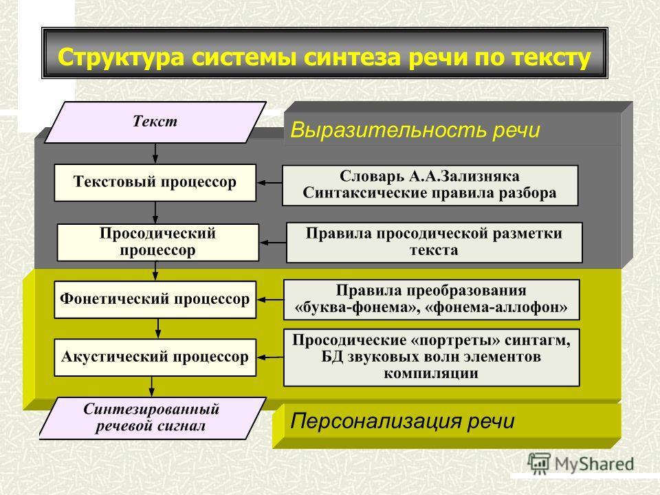 Структура системы синтеза речи по тексту Выразительность речи Персонализация речи
