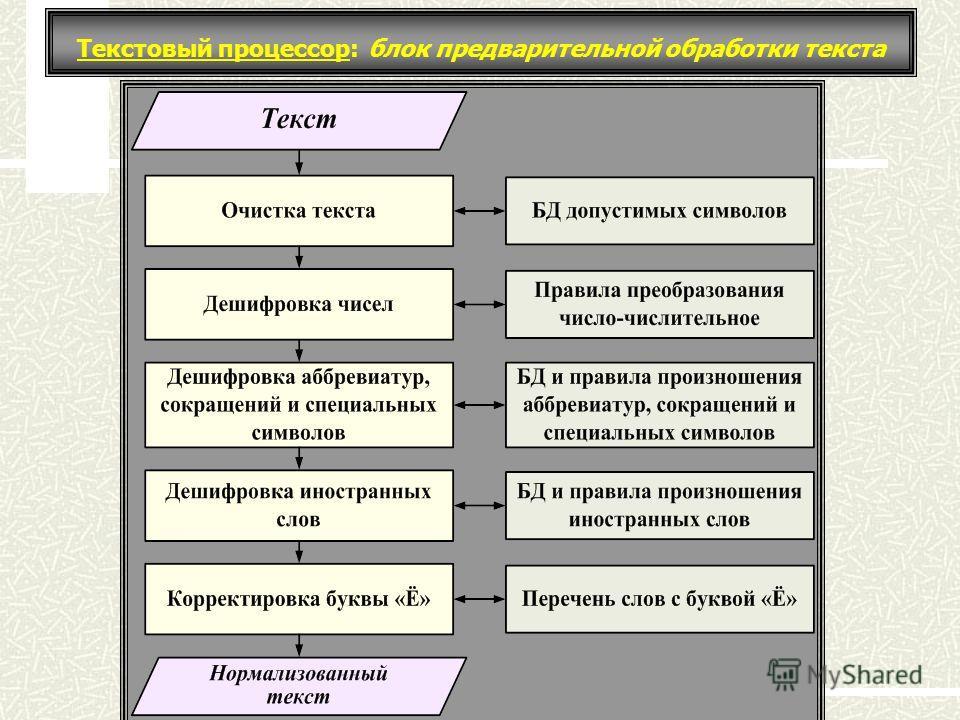 Текстовый процессор: блок предварительной обработки текста