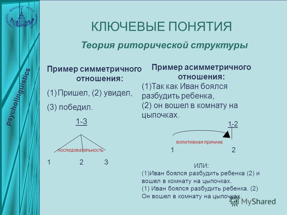 Пример симметричного отношения: (1)Пришел, (2) увидел, (3) победил. 1-3 последовательность 1 23 КЛЮЧЕВЫЕ ПОНЯТИЯ psycholinguistics Пример асимметричного отношения: (1)Так как Иван боялся разбудить ребенка, (2) он вошел в комнату на цыпочках. 1-2 воли