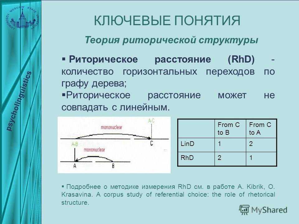 КЛЮЧЕВЫЕ ПОНЯТИЯ psycholinguistics Риторическое расстояние (RhD) - количество горизонтальных переходов по графу дерева; Риторическое расстояние может не совпадать с линейным. Подробнее о методике измерения RhD см. в работе A. Kibrik, O. Krasavina. A