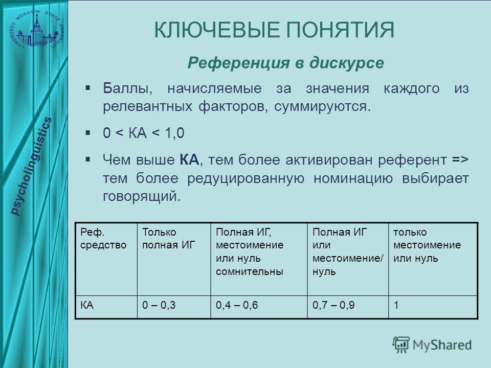 Баллы, начисляемые за значения каждого из релевантных факторов, суммируются. 0 < КА < 1,0 Чем выше КА, тем более активирован референт => тем более редуцированную номинацию выбирает говорящий. psycholinguistics КЛЮЧЕВЫЕ ПОНЯТИЯ Референция в дискурсе Р