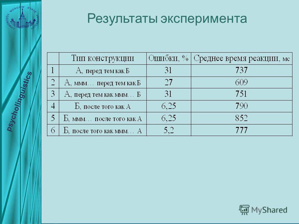 psycholinguistics Результаты эксперимента