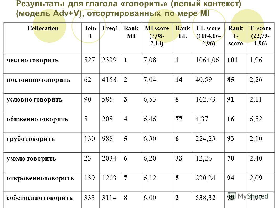 Результаты для глагола «говорить» (левый контекст) (модель Adv+V), отсортированных по мере MI CollocationJoin t Freq1Rank MI MI score (7,08- 2,14) Rank LL LL score (1064,06- 2,96) Rank T- score T- score (22,79- 1,96) честно говорить527233917,0811064,
