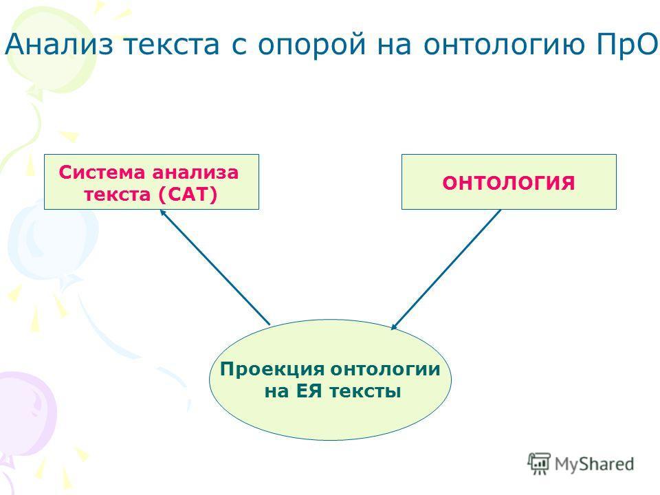 ОНТОЛОГИЯ Проекция онтологии на ЕЯ тексты Система анализа текста (САТ) Анализ текста с опорой на онтологию ПрО