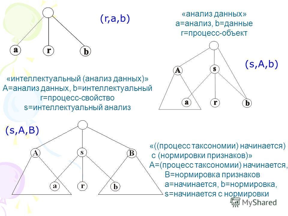 «анализ данных» а=анализ, b=данные r=процесс-объект «интеллектуальный (анализ данных)» А=анализ данных, b=интеллектуальный r=процесс-свойство s=интеллектуальный анализ «((процесс таксономии) начинается) с (нормировки признаков)» А=(процесс таксономии