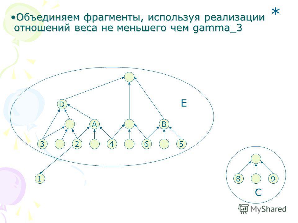 65 B 24 A 3 D E 89 C 1 Объединяем фрагменты, используя реализацииОбъединяем фрагменты, используя реализации отношений веса не меньшего чем gamma_3 отношений веса не меньшего чем gamma_3 *