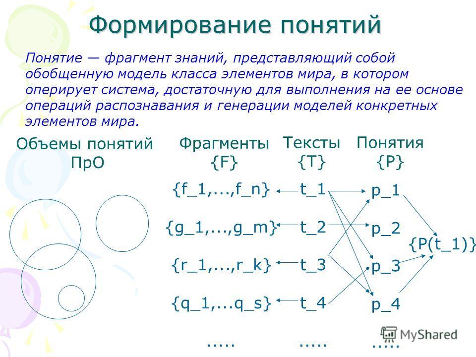 Формирование понятий Объемы понятий ПрО Фрагменты {F} Тексты {T} Понятия {P} t_1 t_2 t_3 t_4..... p_1 p_2 p_3 p_4..... {f_1,...,f_n} {g_1,...,g_m} {r_1,...,r_k} {q_1,...q_s}..... {P(t_1)} Понятие фрагмент знаний, представляющий собой обобщенную модел