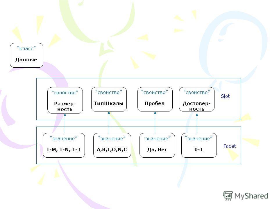 свойство Размер- ность класс Данные свойство ТипШкалы свойство Пробел свойство Достовер- ность значение 1-M, 1-N, 1-T значение A,R,I,O,N,C значение Да, Нет значение 0-1 Slot Facet