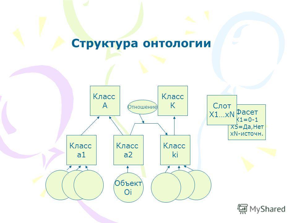 Фасет X1=0-1 X5=Да,Нет xN-источн. Слот X1…xN Класс А Класс К Класс a1 Класс a2 Класс ki Объект Oi Отношение Структура онтологии