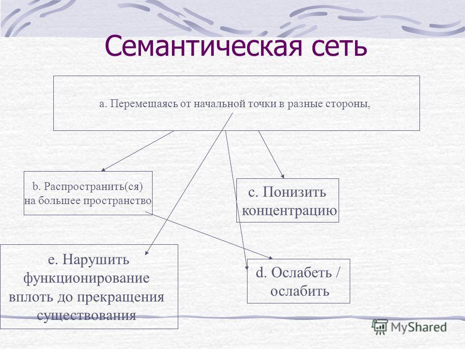 Семантическая сеть а. Перемещаясь от начальной точки в разные стороны, b. Распространить(ся) на большее пространство с. Понизить концентрацию e. Нарушить функционирование вплоть до прекращения существования d. Ослабеть / ослабить