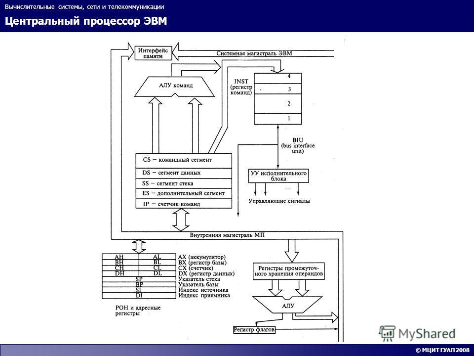 Центральный процессор ЭВМ Вычислительные системы, сети и телекоммуникации © МЦИТ ГУАП 2008