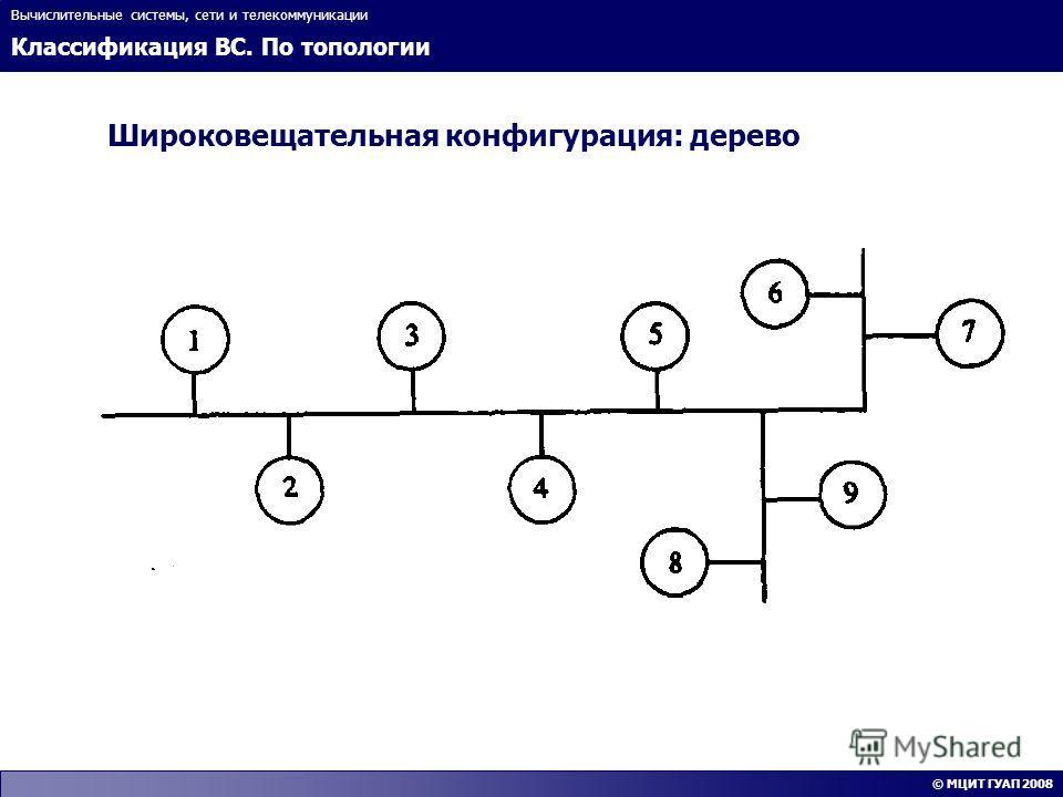 Классификация ВС. По топологии Вычислительные системы, сети и телекоммуникации © МЦИТ ГУАП 2008 Широковещательная конфигурация: дерево