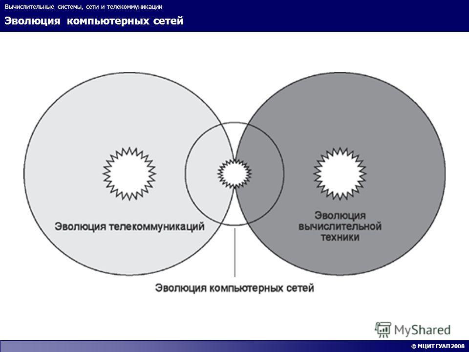 Эволюция компьютерных сетей Вычислительные системы, сети и телекоммуникации © МЦИТ ГУАП 2008