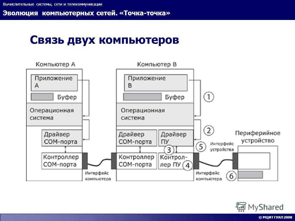 Эволюция компьютерных сетей. «Точка-точка» Вычислительные системы, сети и телекоммуникации © МЦИТ ГУАП 2008 Связь двух компьютеров