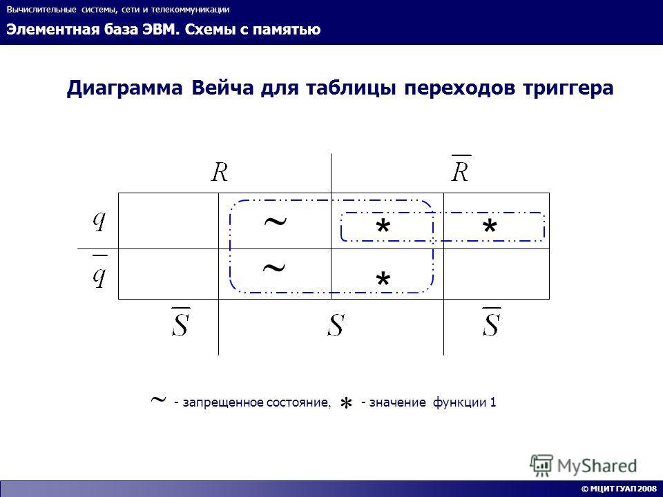Элементная база ЭВМ. Схемы с памятью Вычислительные системы, сети и телекоммуникации © МЦИТ ГУАП 2008 Диаграмма Вейча для таблицы переходов триггера **** * - запрещенное состояние, * - значение функции 1