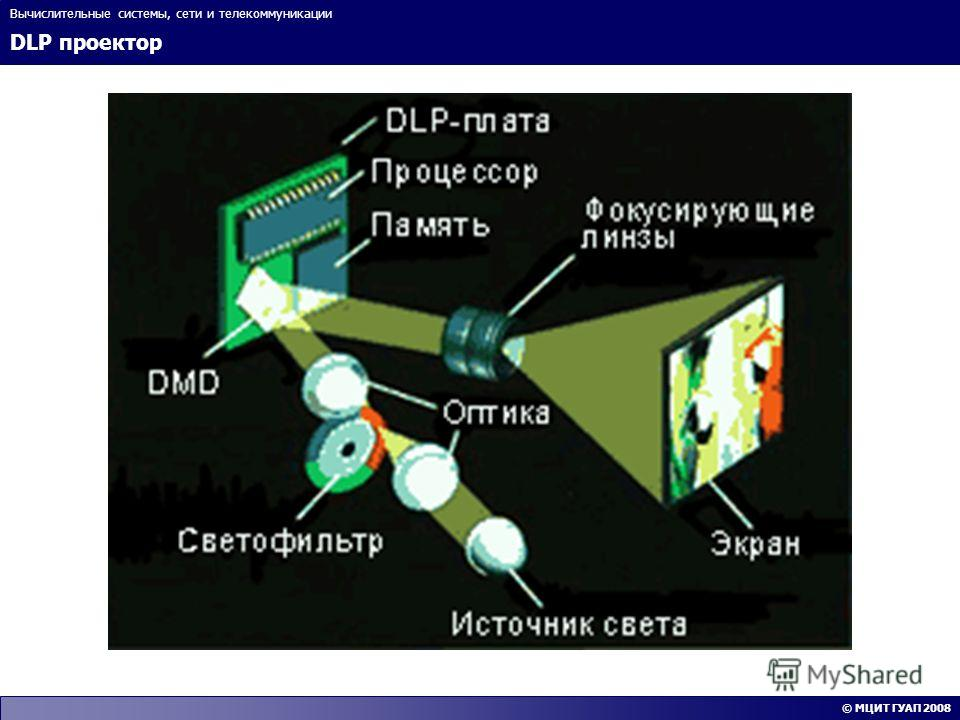 DLP проектор Вычислительные системы, сети и телекоммуникации © МЦИТ ГУАП 2008