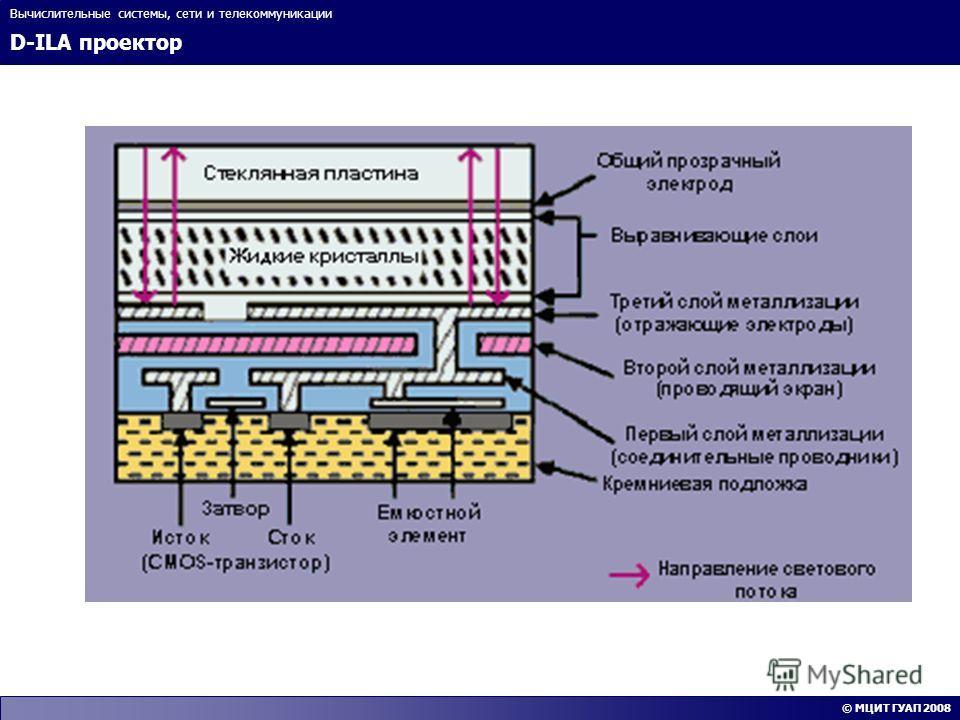 D-ILA проектор Вычислительные системы, сети и телекоммуникации © МЦИТ ГУАП 2008