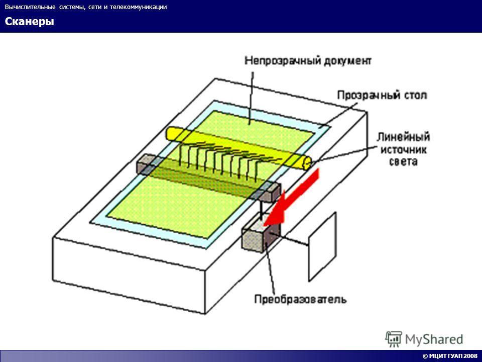 Сканеры Вычислительные системы, сети и телекоммуникации © МЦИТ ГУАП 2008