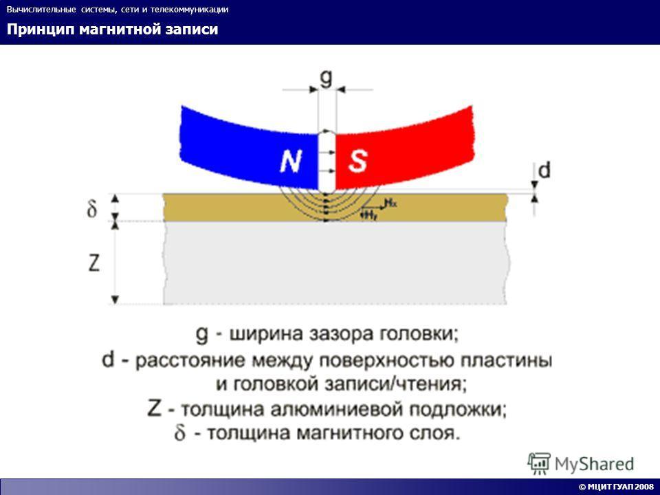 Принцип магнитной записи Вычислительные системы, сети и телекоммуникации © МЦИТ ГУАП 2008