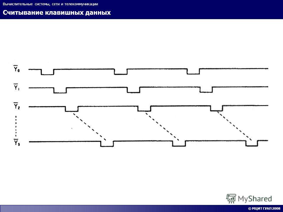 Считывание клавишных данных Вычислительные системы, сети и телекоммуникации © МЦИТ ГУАП 2008