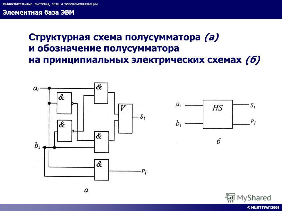 Элементная база ЭВМ Вычислительные системы, сети и телекоммуникации © МЦИТ ГУАП 2008 Структурная схема полусумматора (а) и обозначение полусумматора на принципиальных электрических схемах (б)