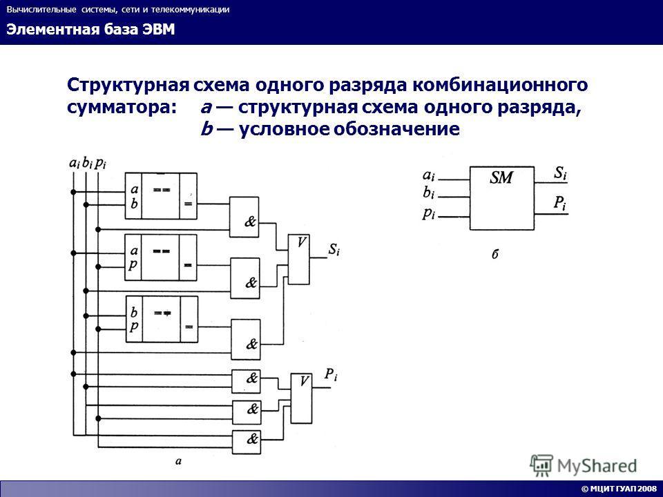 Элементная база ЭВМ Вычислительные системы, сети и телекоммуникации © МЦИТ ГУАП 2008 Структурная схема одного разряда комбинационного сумматора:а структурная схема одного разряда, b условное обозначение