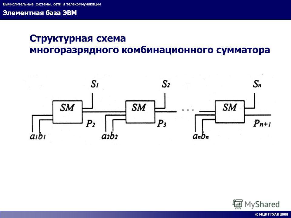 Элементная база ЭВМ Вычислительные системы, сети и телекоммуникации © МЦИТ ГУАП 2008 Структурная схема многоразрядного комбинационного сумматора