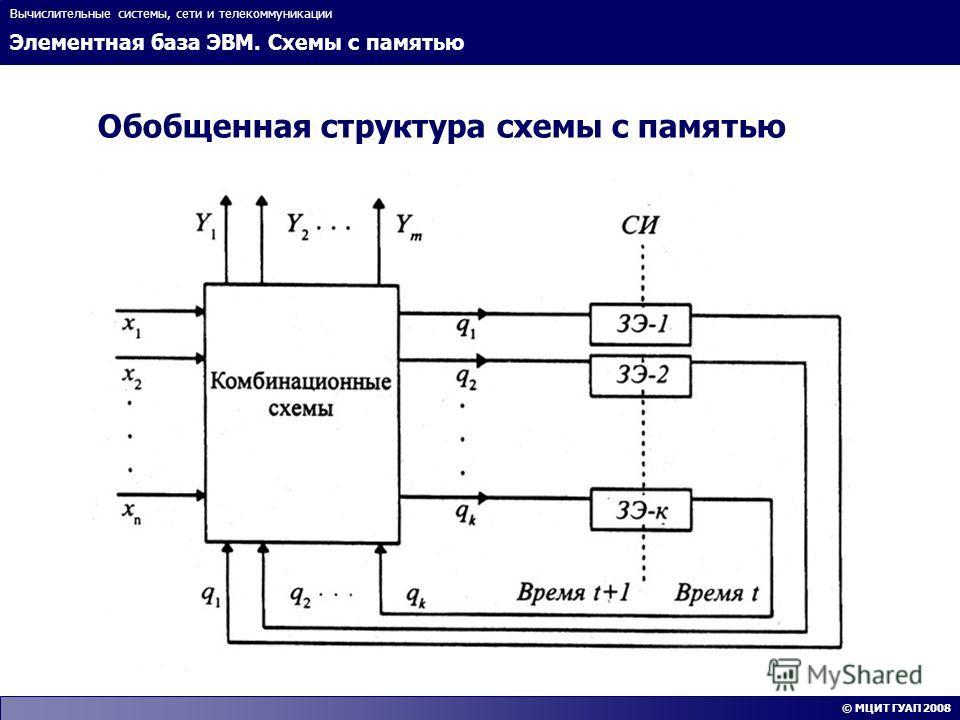 Элементная база ЭВМ. Схемы с памятью Вычислительные системы, сети и телекоммуникации © МЦИТ ГУАП 2008 Обобщенная структура схемы с памятью