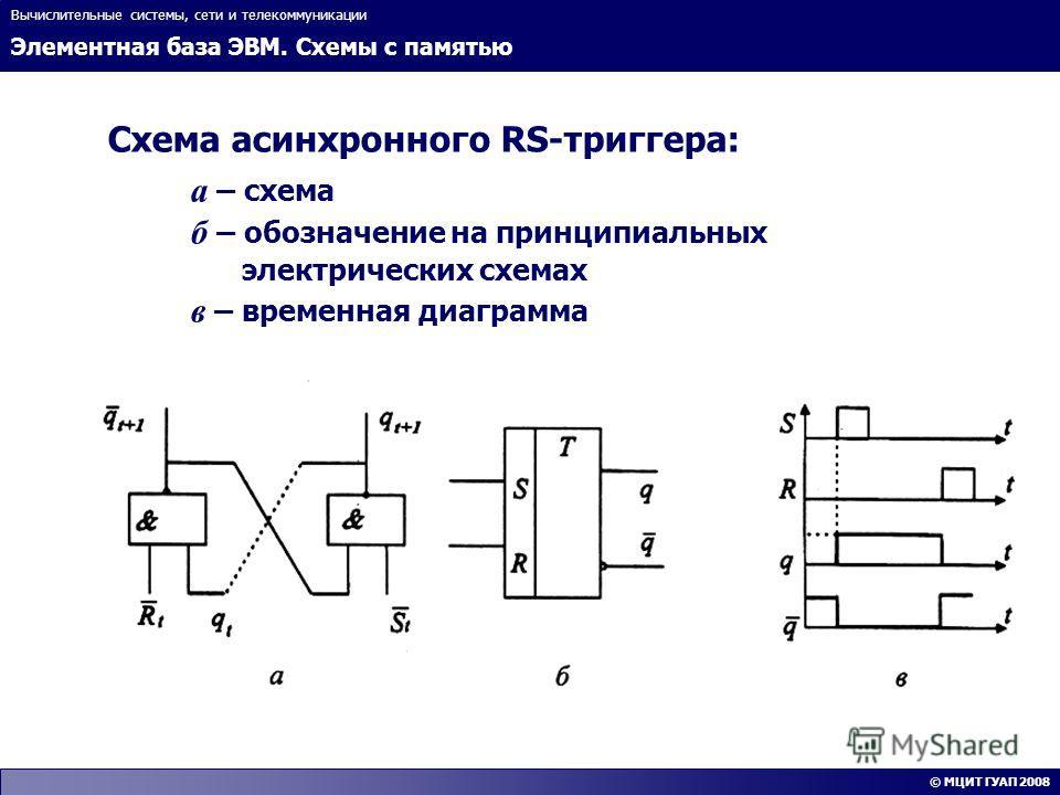 Элементная база ЭВМ. Схемы с памятью Вычислительные системы, сети и телекоммуникации © МЦИТ ГУАП 2008 Схема асинхронного RS-триггера: a – схема б – обозначение на принципиальных электрических схемах в – временная диаграмма